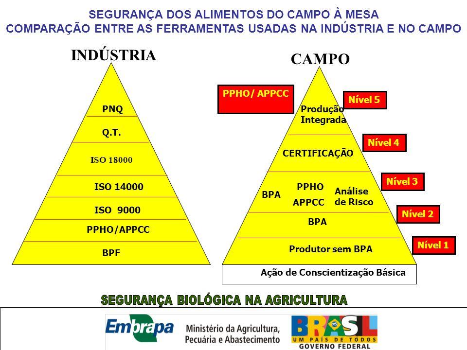 SEGURANÇA BIOLÓGICA NA AGRICULTURA