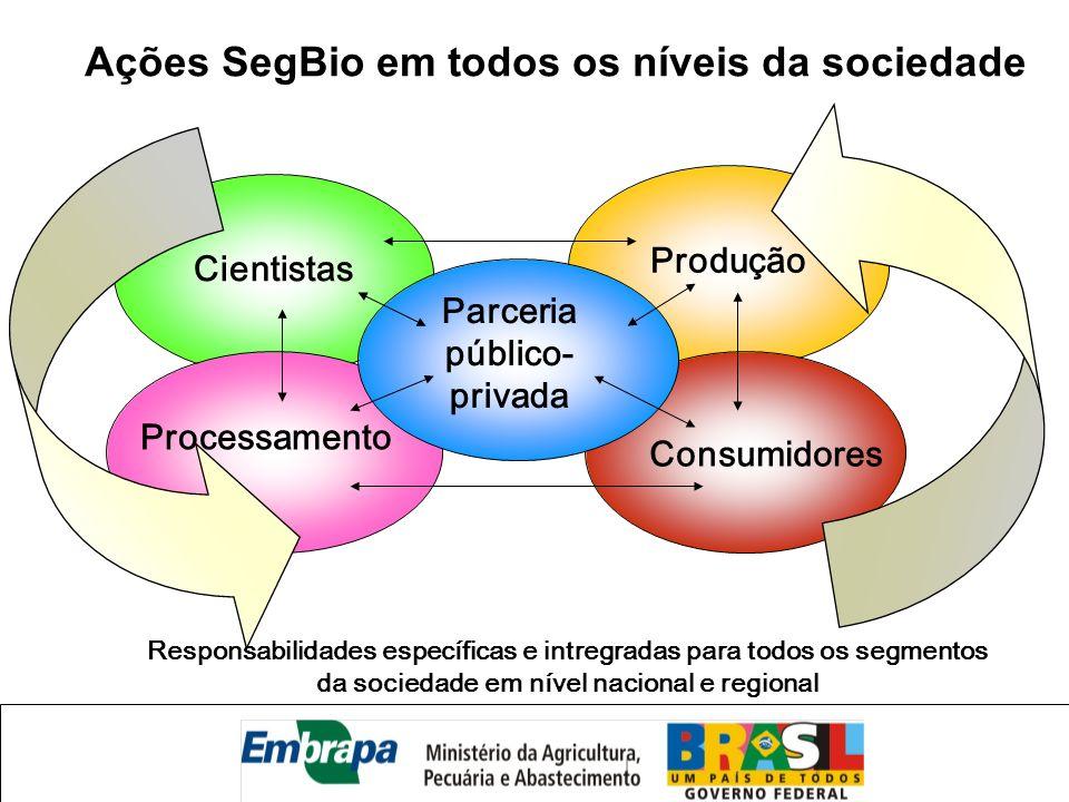 Ações SegBio em todos os níveis da sociedade Parceria público-privada