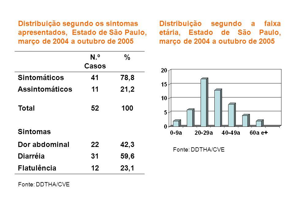 Distribuição segundo os sintomas apresentados, Estado de São Paulo, março de 2004 a outubro de 2005