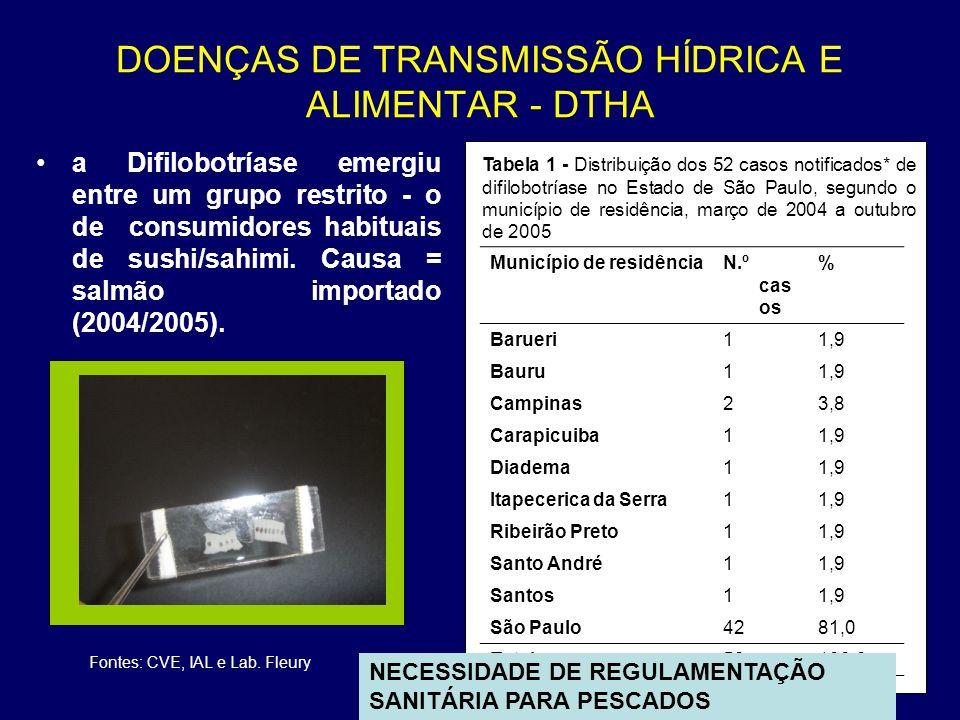 DOENÇAS DE TRANSMISSÃO HÍDRICA E ALIMENTAR - DTHA