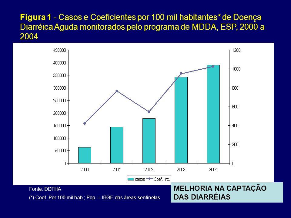 Figura 1 - Casos e Coeficientes por 100 mil habitantes
