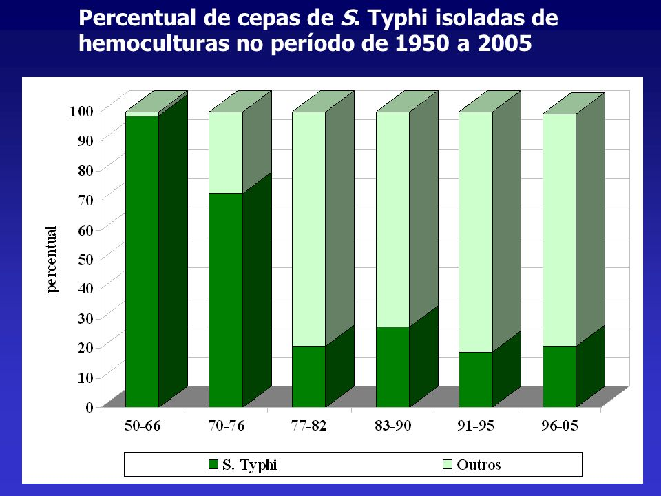 Percentual de cepas de S
