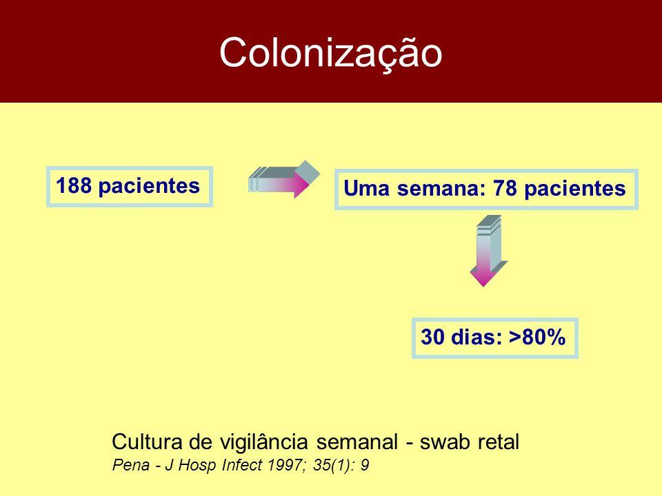 Colonização 188 pacientes Uma semana: 78 pacientes 30 dias: >80%
