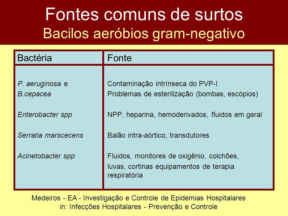 Fontes comuns de surtos Bacilos aeróbios gram-negativo