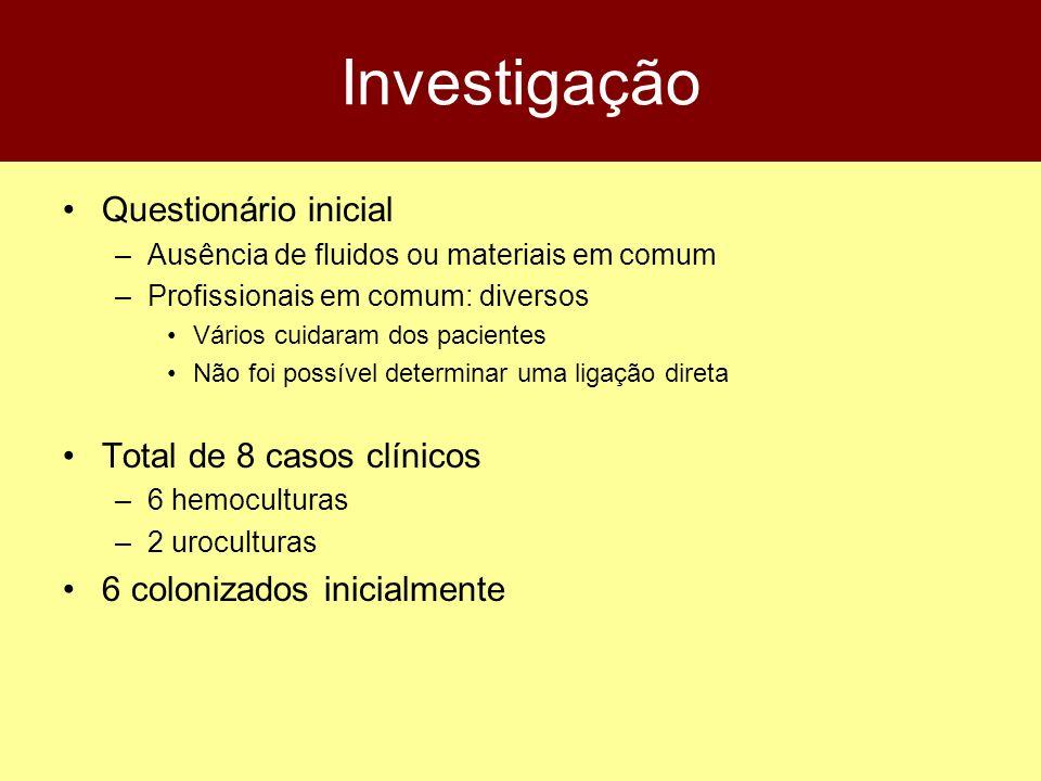 Investigação Questionário inicial Total de 8 casos clínicos