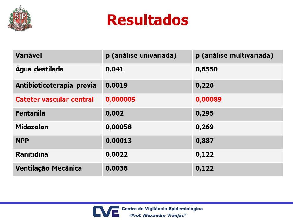 Resultados Variável p (análise univariada) p (análise multivariada)