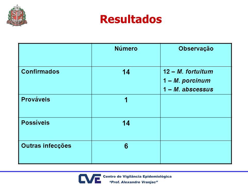Resultados 14 1 6 Número Observação Confirmados 12 – M. fortuitum