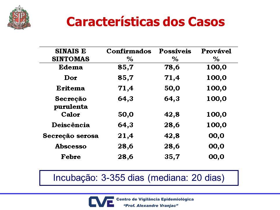 Características dos Casos