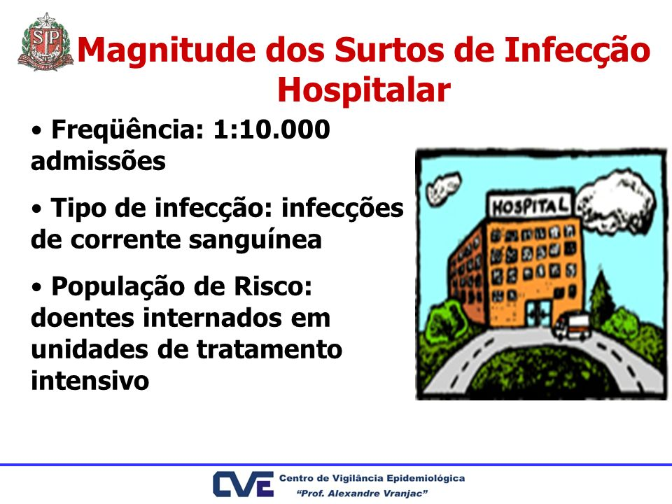 Magnitude dos Surtos de Infecção Hospitalar