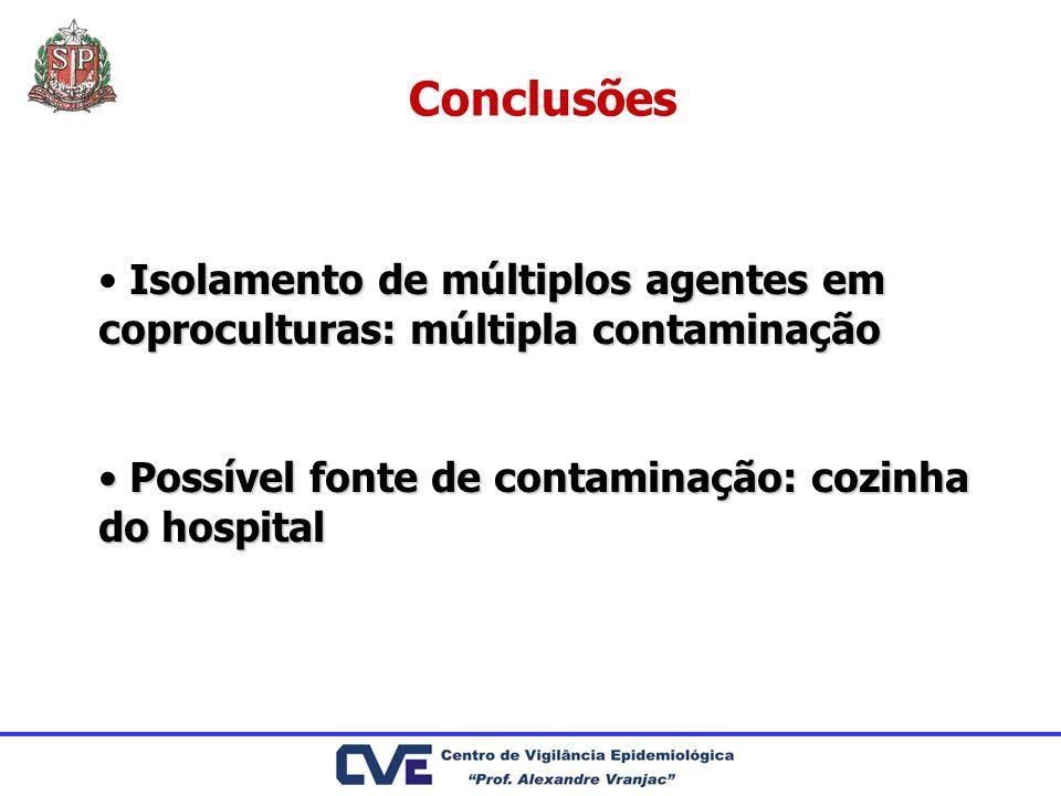 Conclusões Isolamento de múltiplos agentes em coproculturas: múltipla contaminação.