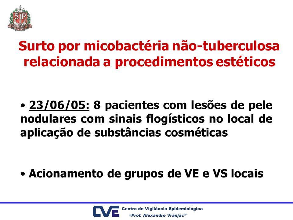 Surto por micobactéria não-tuberculosa relacionada a procedimentos estéticos