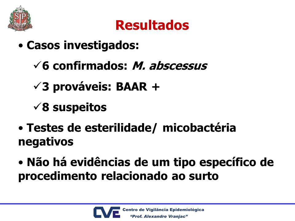 Resultados Casos investigados: 6 confirmados: M. abscessus