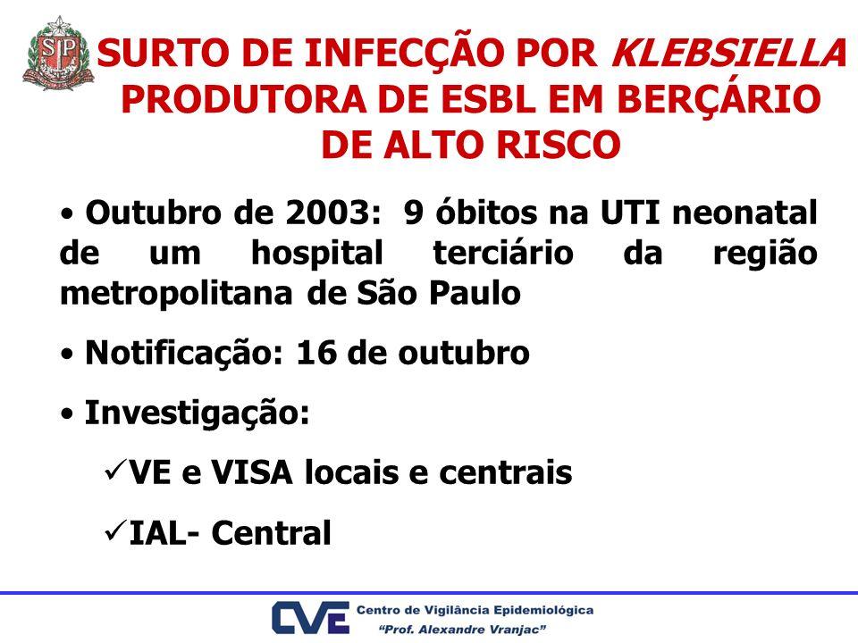SURTO DE INFECÇÃO POR KLEBSIELLA PRODUTORA DE ESBL EM BERÇÁRIO DE ALTO RISCO
