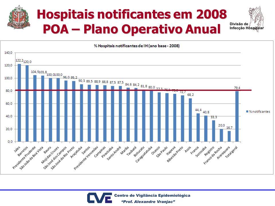 Hospitais notificantes em 2008 POA – Plano Operativo Anual