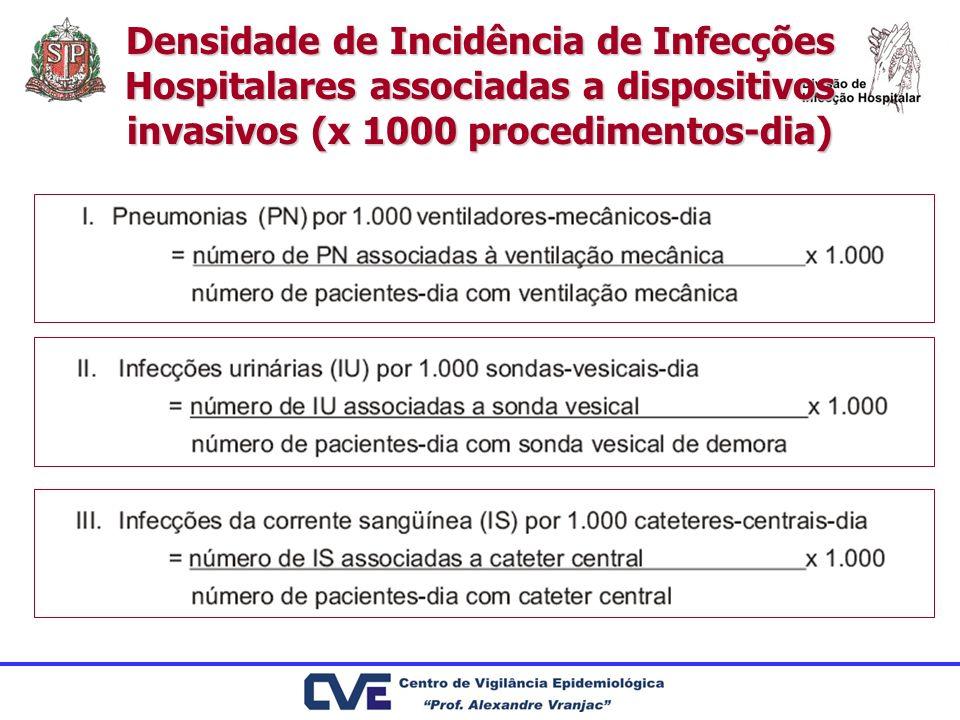 Densidade de Incidência de Infecções Hospitalares associadas a dispositivos invasivos (x 1000 procedimentos-dia)