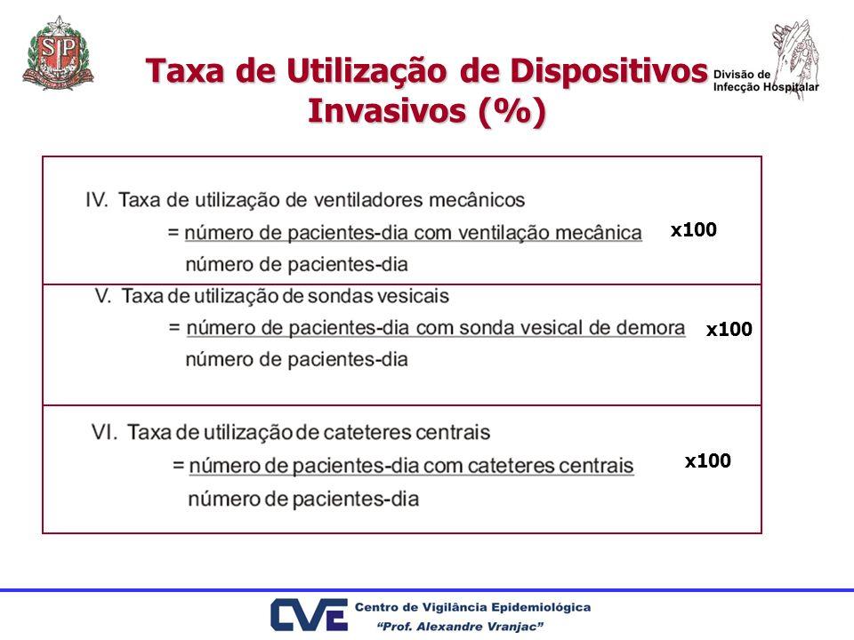 Taxa de Utilização de Dispositivos Invasivos (%)