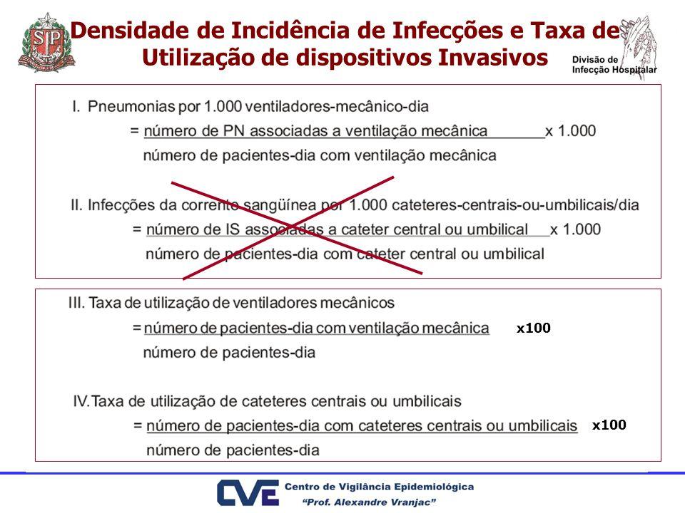 Densidade de Incidência de Infecções e Taxa de Utilização de dispositivos Invasivos