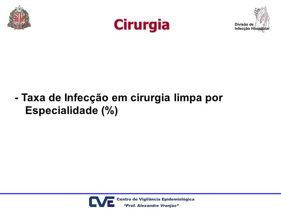 Cirurgia - Taxa de Infecção em cirurgia limpa por Especialidade (%)