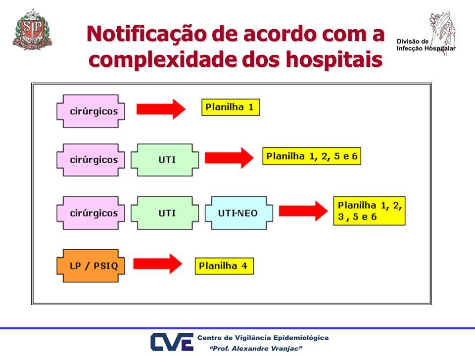 Notificação de acordo com a complexidade dos hospitais