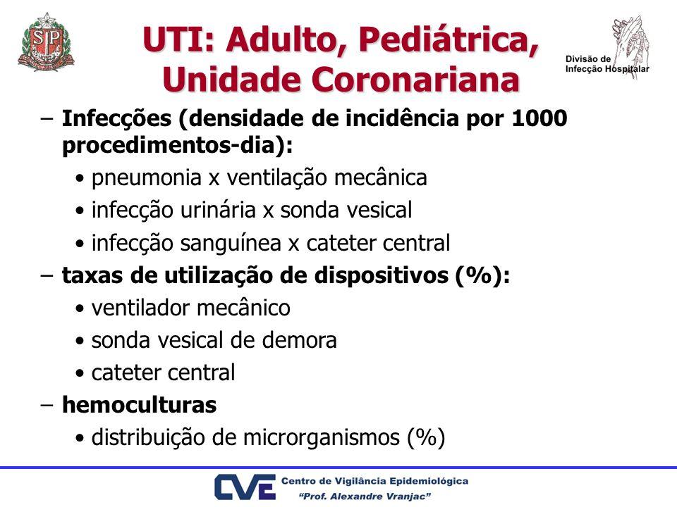 UTI: Adulto, Pediátrica, Unidade Coronariana