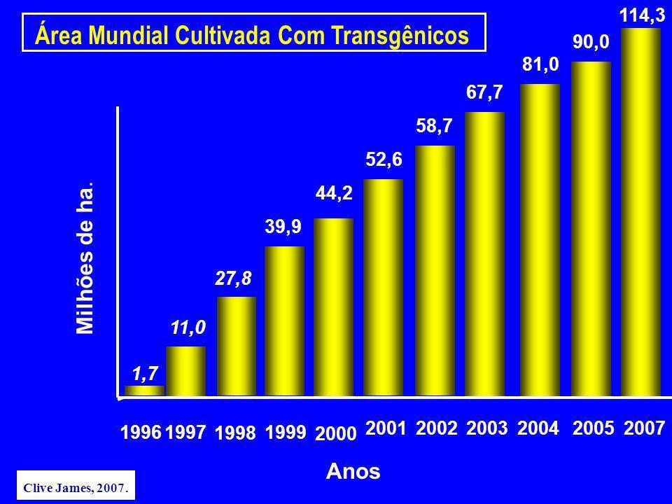 Área Mundial Cultivada Com Transgênicos