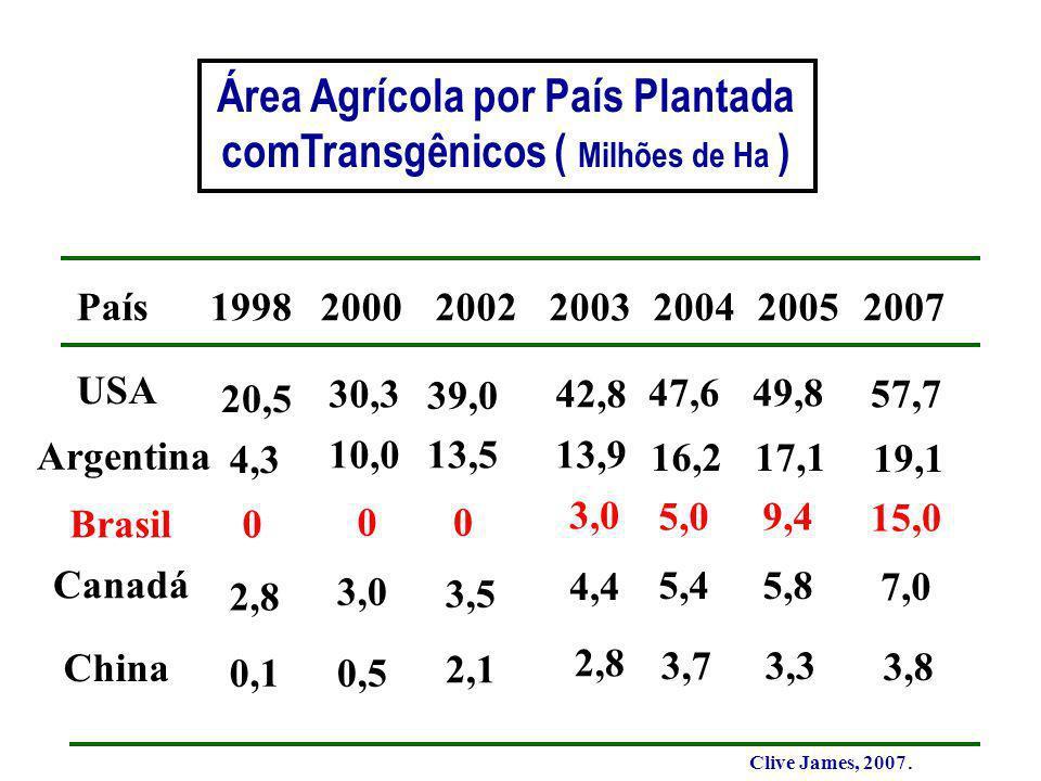 Área Agrícola por País Plantada comTransgênicos ( Milhões de Ha )