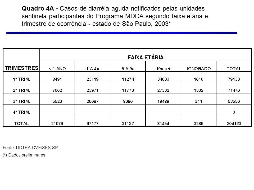 Quadro 4A - Casos de diarréia aguda notificados pelas unidades sentinela participantes do Programa MDDA segundo faixa etária e trimestre de ocorrência - estado de São Paulo, 2003*