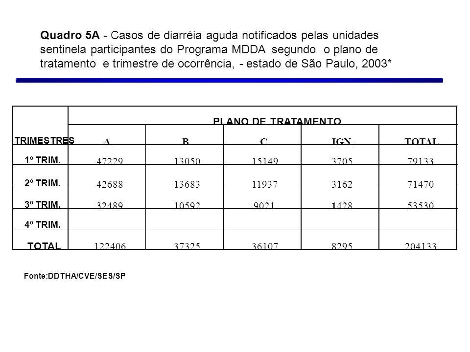 Quadro 5A - Casos de diarréia aguda notificados pelas unidades sentinela participantes do Programa MDDA segundo o plano de tratamento e trimestre de ocorrência, - estado de São Paulo, 2003*