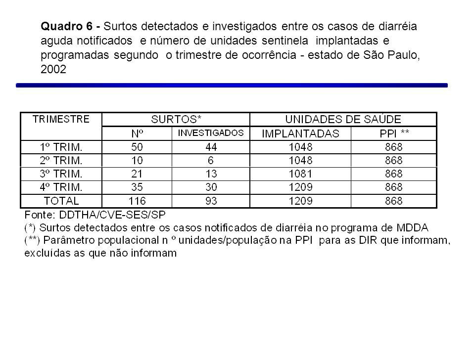 Quadro 6 - Surtos detectados e investigados entre os casos de diarréia aguda notificados e número de unidades sentinela implantadas e programadas segundo o trimestre de ocorrência - estado de São Paulo, 2002