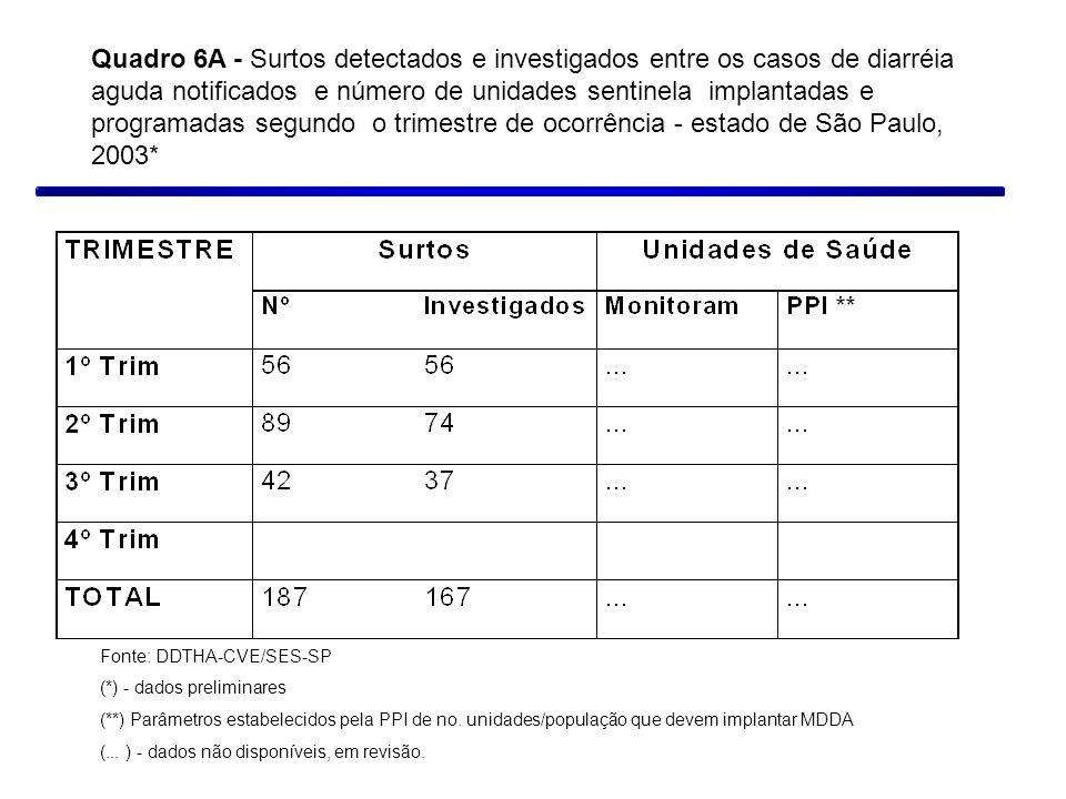 Quadro 6A - Surtos detectados e investigados entre os casos de diarréia aguda notificados e número de unidades sentinela implantadas e programadas segundo o trimestre de ocorrência - estado de São Paulo, 2003*