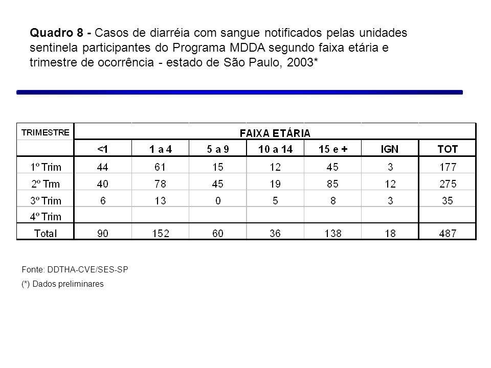 Quadro 8 - Casos de diarréia com sangue notificados pelas unidades sentinela participantes do Programa MDDA segundo faixa etária e trimestre de ocorrência - estado de São Paulo, 2003*