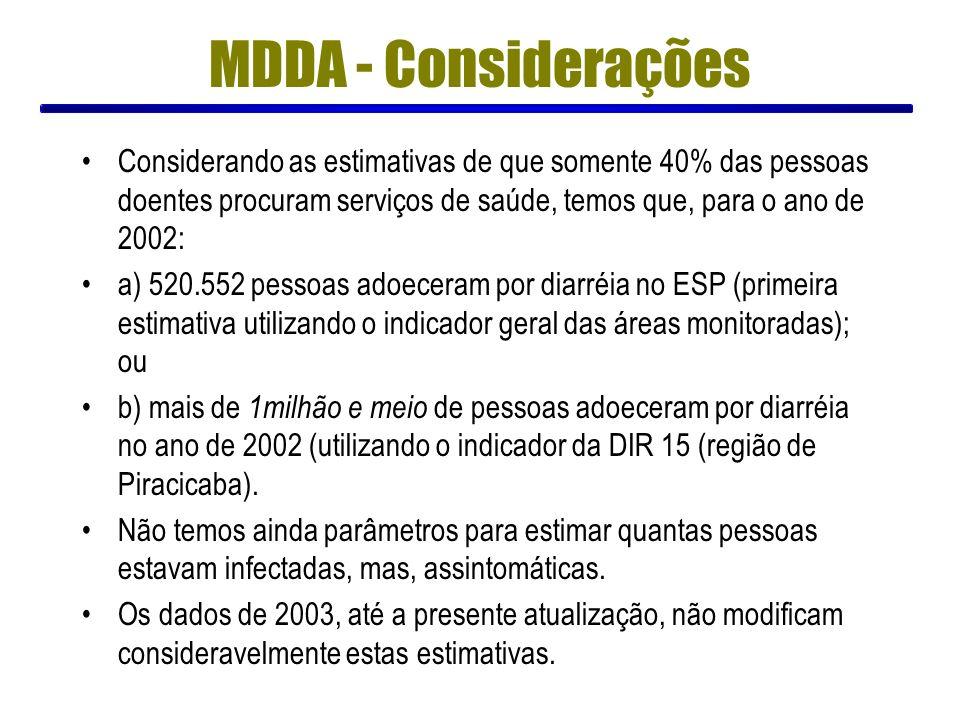 MDDA - Considerações Considerando as estimativas de que somente 40% das pessoas doentes procuram serviços de saúde, temos que, para o ano de 2002: