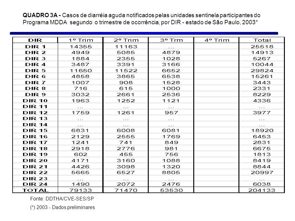 QUADRO 3A - Casos de diarréia aguda notificados pelas unidades sentinela participantes do Programa MDDA segundo o trimestre de ocorrência, por DIR - estado de São Paulo, 2003*