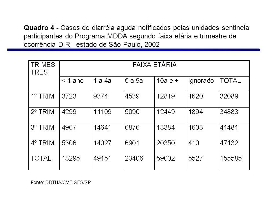 Quadro 4 - Casos de diarréia aguda notificados pelas unidades sentinela participantes do Programa MDDA segundo faixa etária e trimestre de ocorrência DIR - estado de São Paulo, 2002