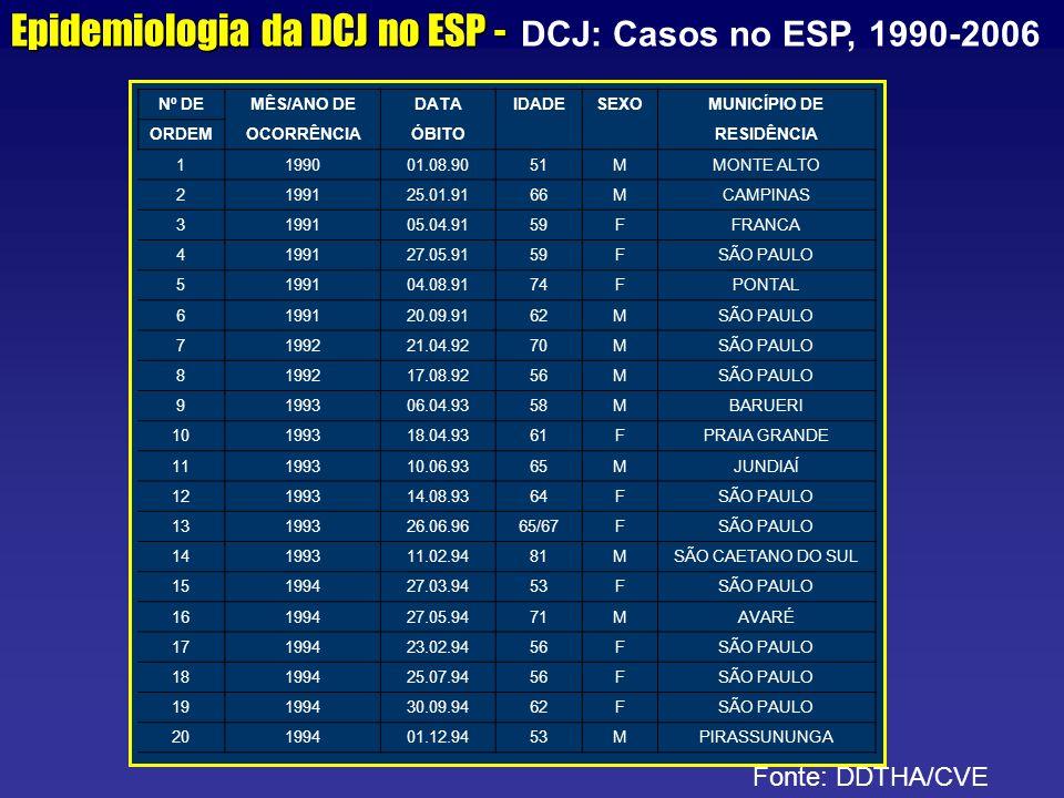 Epidemiologia da DCJ no ESP - DCJ: Casos no ESP, 1990-2006