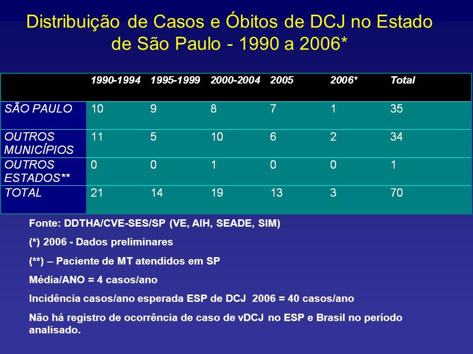 Distribuição de Casos e Óbitos de DCJ no Estado de São Paulo - 1990 a 2006*