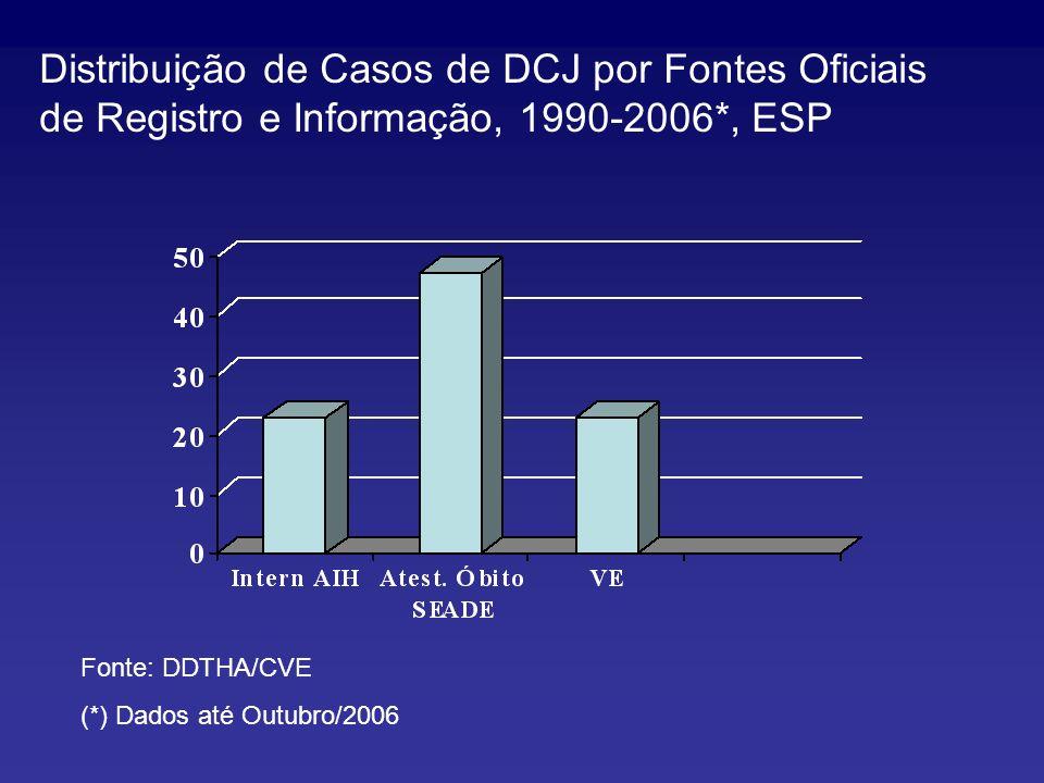 Distribuição de Casos de DCJ por Fontes Oficiais de Registro e Informação, 1990-2006*, ESP