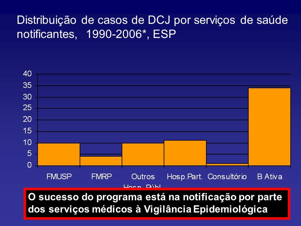 Distribuição de casos de DCJ por serviços de saúde notificantes, 1990-2006*, ESP