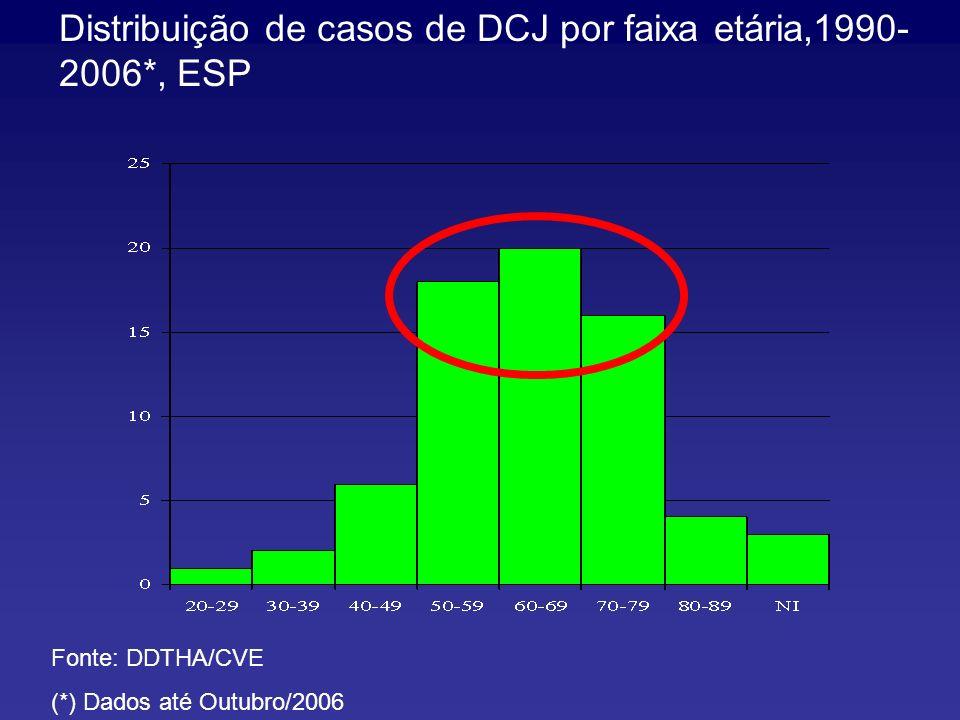 Distribuição de casos de DCJ por faixa etária,1990-2006*, ESP