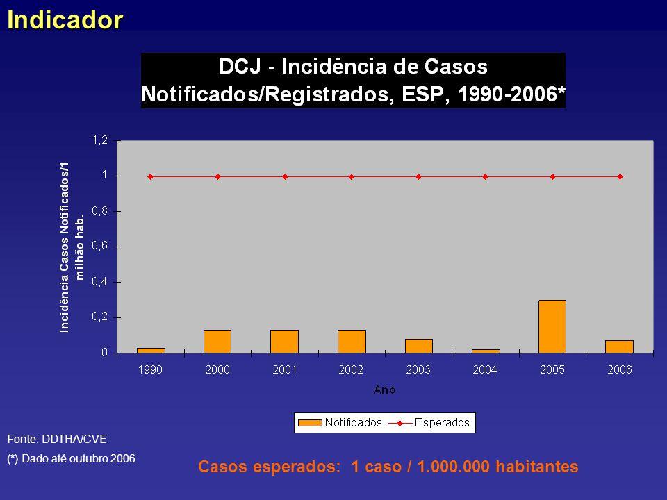 Indicador Casos esperados: 1 caso / 1.000.000 habitantes
