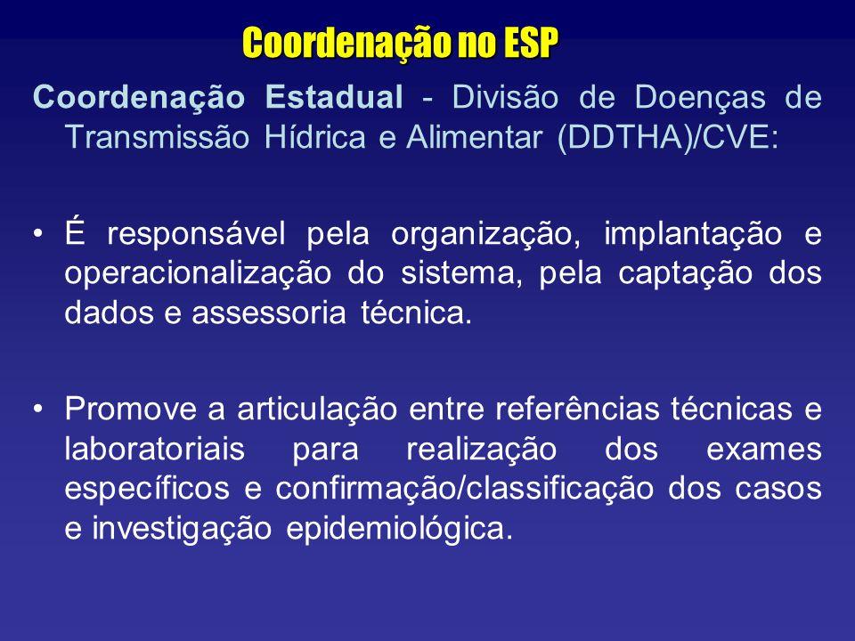 Coordenação no ESP Coordenação Estadual - Divisão de Doenças de Transmissão Hídrica e Alimentar (DDTHA)/CVE: