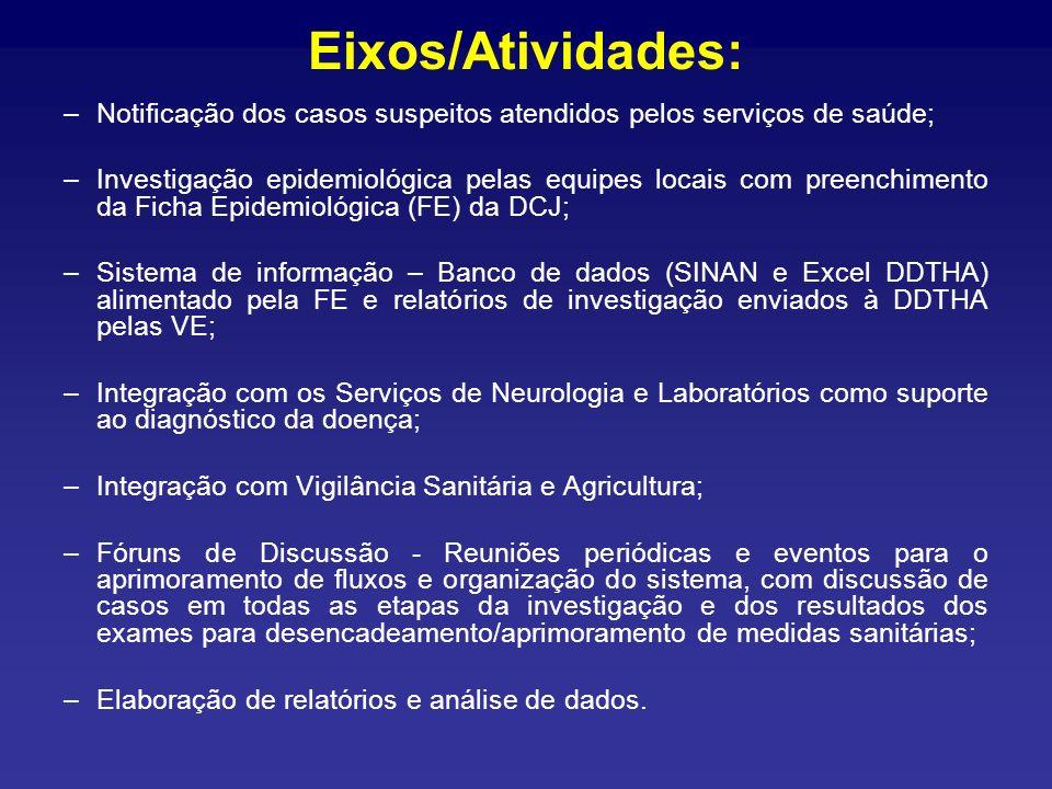 Eixos/Atividades: Notificação dos casos suspeitos atendidos pelos serviços de saúde;