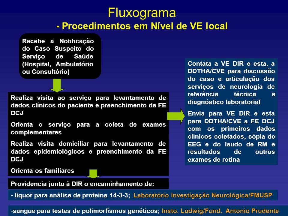 Fluxograma - Procedimentos em Nível de VE local