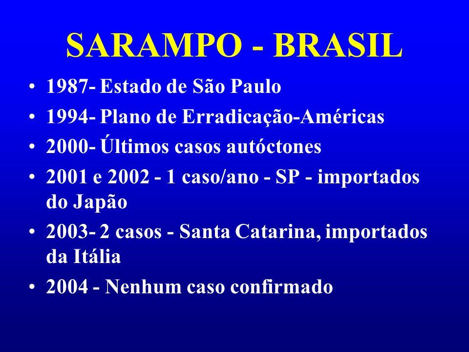 SARAMPO - BRASIL 1987- Estado de São Paulo