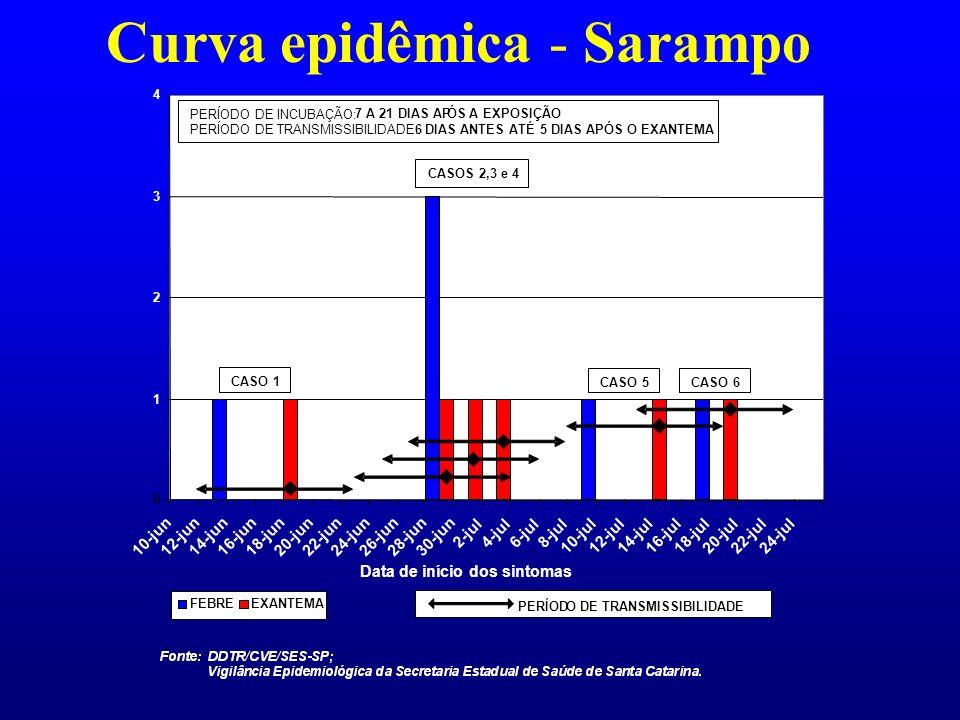 Curva epidêmica - Sarampo