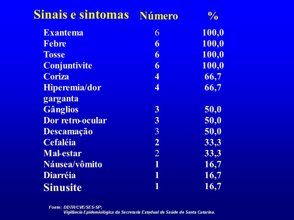 Sinais e sintomas Número % Sinusite Exantema 6 100,0 Febre Tosse