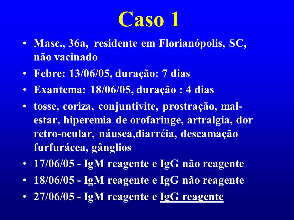 Caso 1 Masc., 36a, residente em Florianópolis, SC, não vacinado