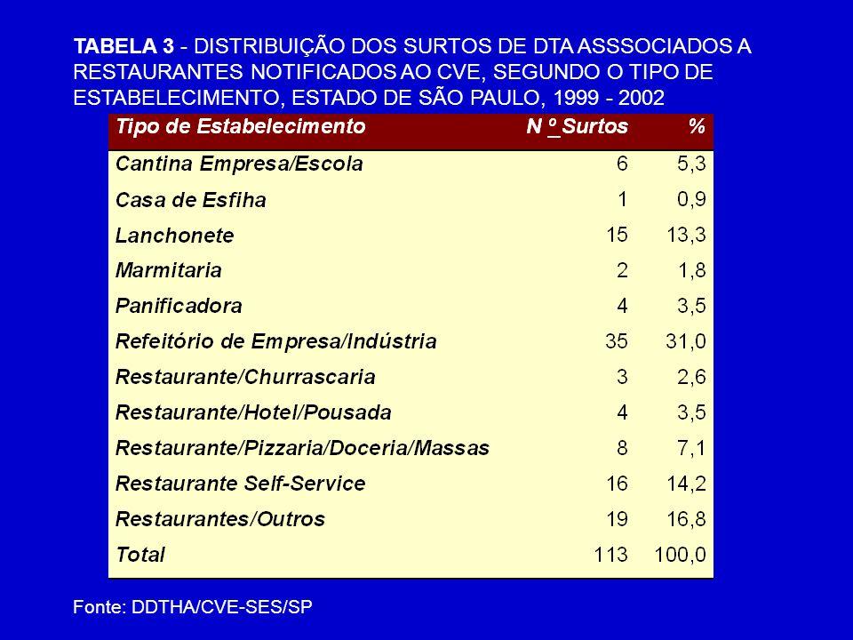 TABELA 3 - DISTRIBUIÇÃO DOS SURTOS DE DTA ASSSOCIADOS A RESTAURANTES NOTIFICADOS AO CVE, SEGUNDO O TIPO DE ESTABELECIMENTO, ESTADO DE SÃO PAULO, 1999 - 2002