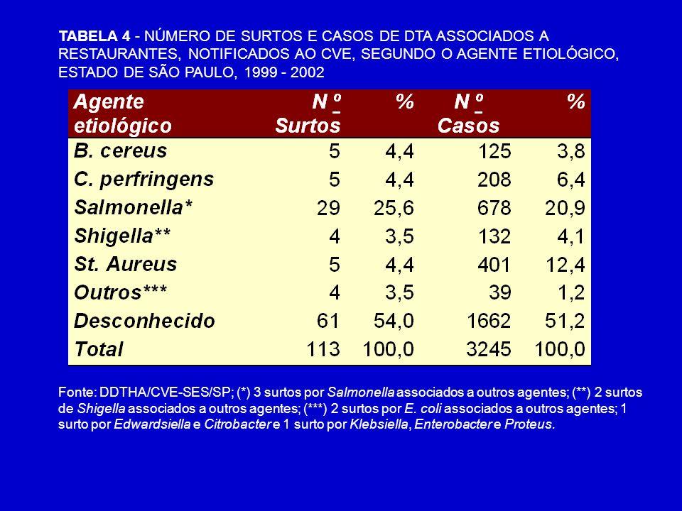 TABELA 4 - NÚMERO DE SURTOS E CASOS DE DTA ASSOCIADOS A RESTAURANTES, NOTIFICADOS AO CVE, SEGUNDO O AGENTE ETIOLÓGICO, ESTADO DE SÃO PAULO, 1999 - 2002