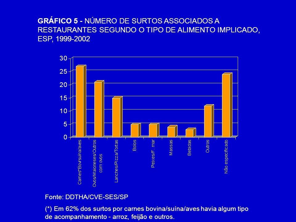 GRÁFICO 5 - NÚMERO DE SURTOS ASSOCIADOS A RESTAURANTES SEGUNDO O TIPO DE ALIMENTO IMPLICADO, ESP, 1999-2002